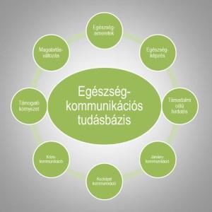 Egészségkommunikáció-ábra